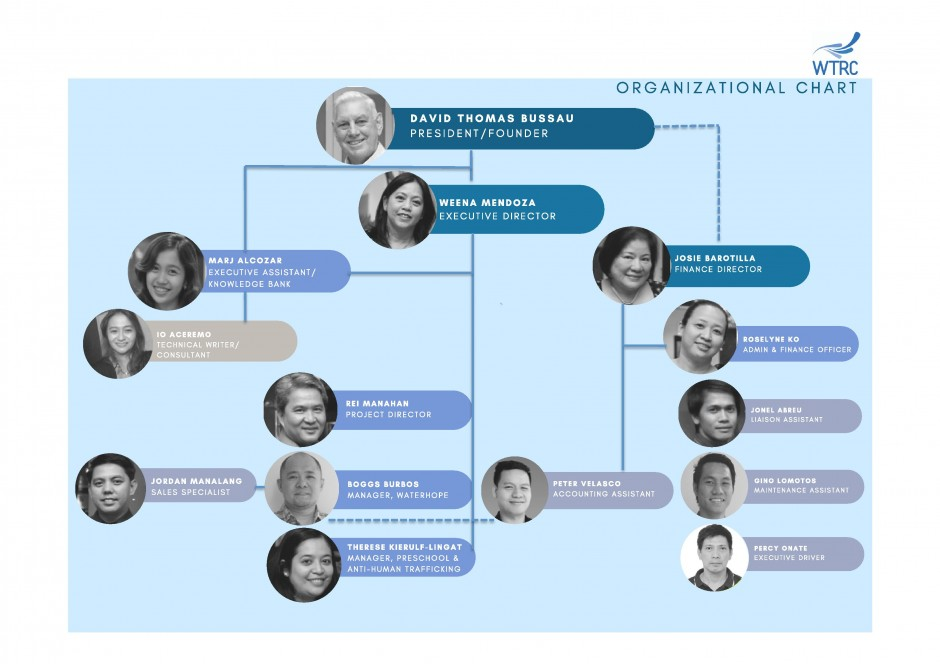 2017 WTRC Organizational Chart